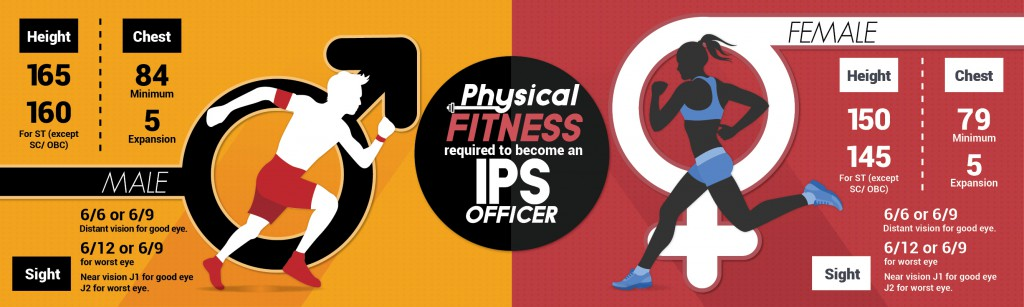 upsc ips fitness physical eligibility